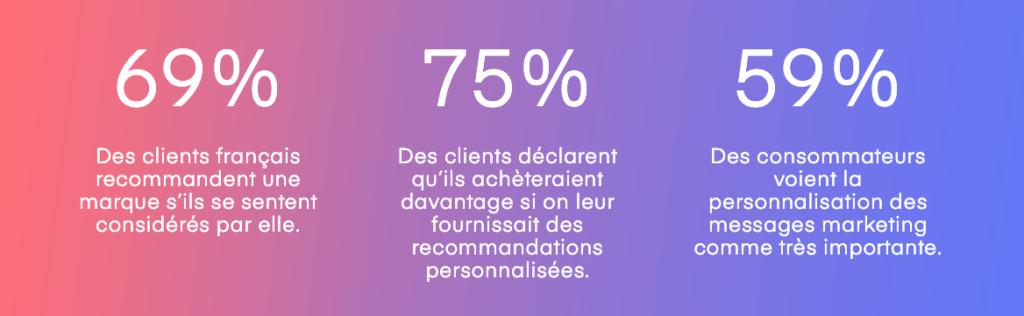 Statistique-chiffres-experience-client